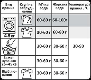 Правила та умови використання 80228de7b442a